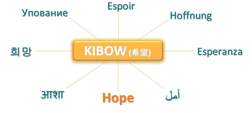 kibow=hope